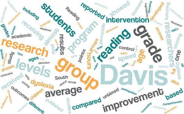 Davis Research Word Cloud